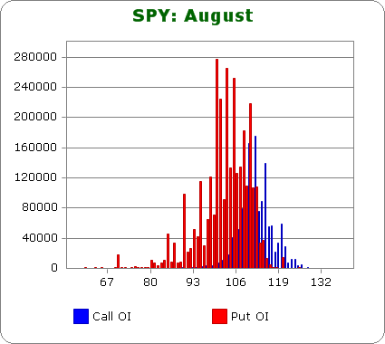Using Put/Call Open Interest to Predict the Rest of the Week