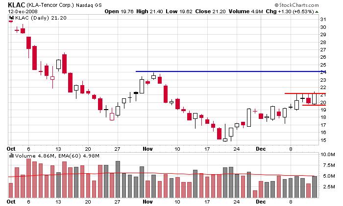 Stock option trading charts